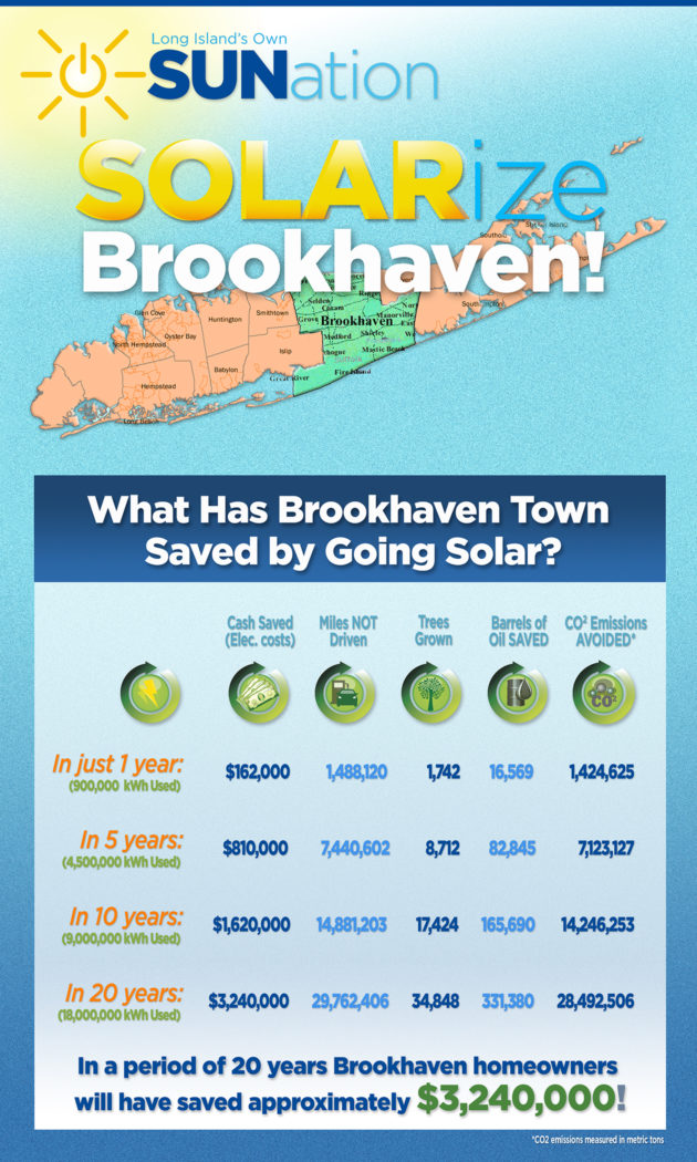 What Has Brookhaven Town Saved by Going Solar?